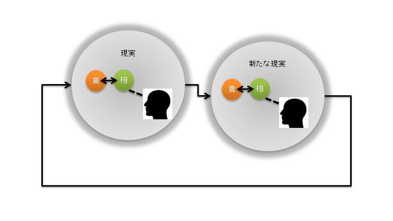 再帰性ループと客観性