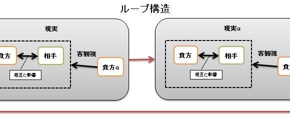 【FX】メンタルとソロスの再帰性4(おわり)