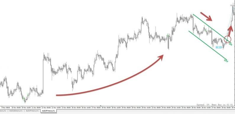 4・チャートパターンによる相場解説
