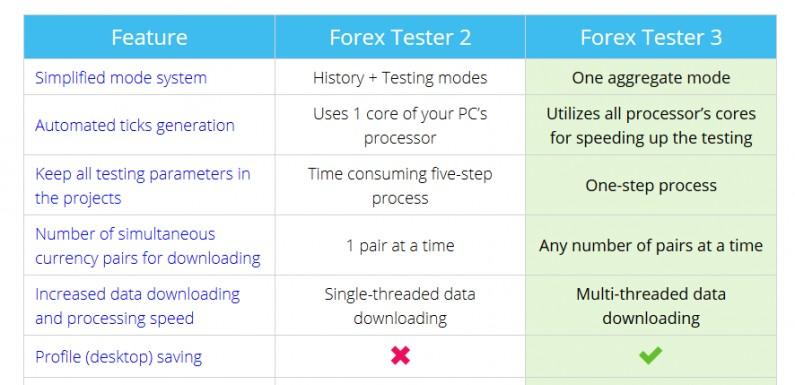 ForexTester3・2比較新情報